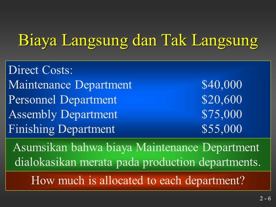 2 - 6 Biaya Langsung dan Tak Langsung Direct Costs: Maintenance Department$40,000 Personnel Department$20,600 Assembly Department$75,000 Finishing Department$55,000 Asumsikan bahwa biaya Maintenance Department dialokasikan merata pada production departments.