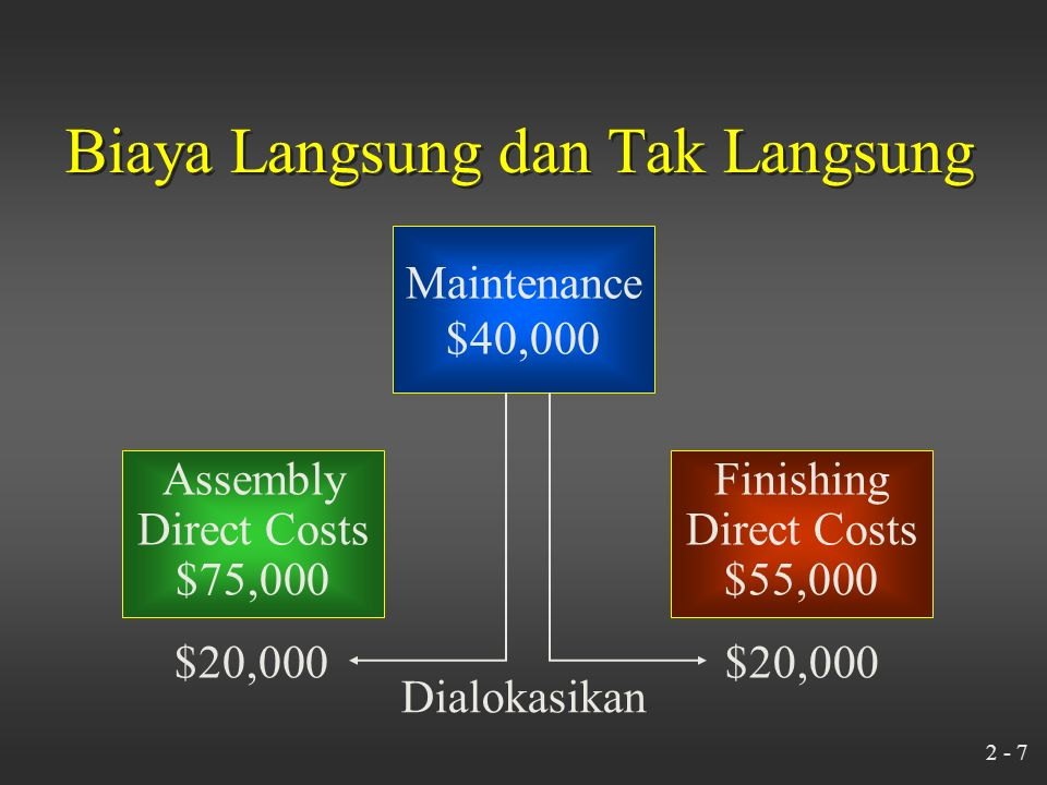 2 - 6 Biaya Langsung dan Tak Langsung Direct Costs: Maintenance Department$40,000 Personnel Department$20,600 Assembly Department$75,000 Finishing Department$55,000 Asumsikan bahwa biaya Maintenance Department dialokasikan merata pada production departments.