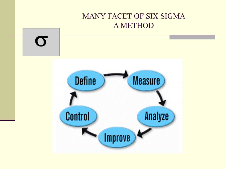  MANY FACET OF SIX SIGMA A METHOD
