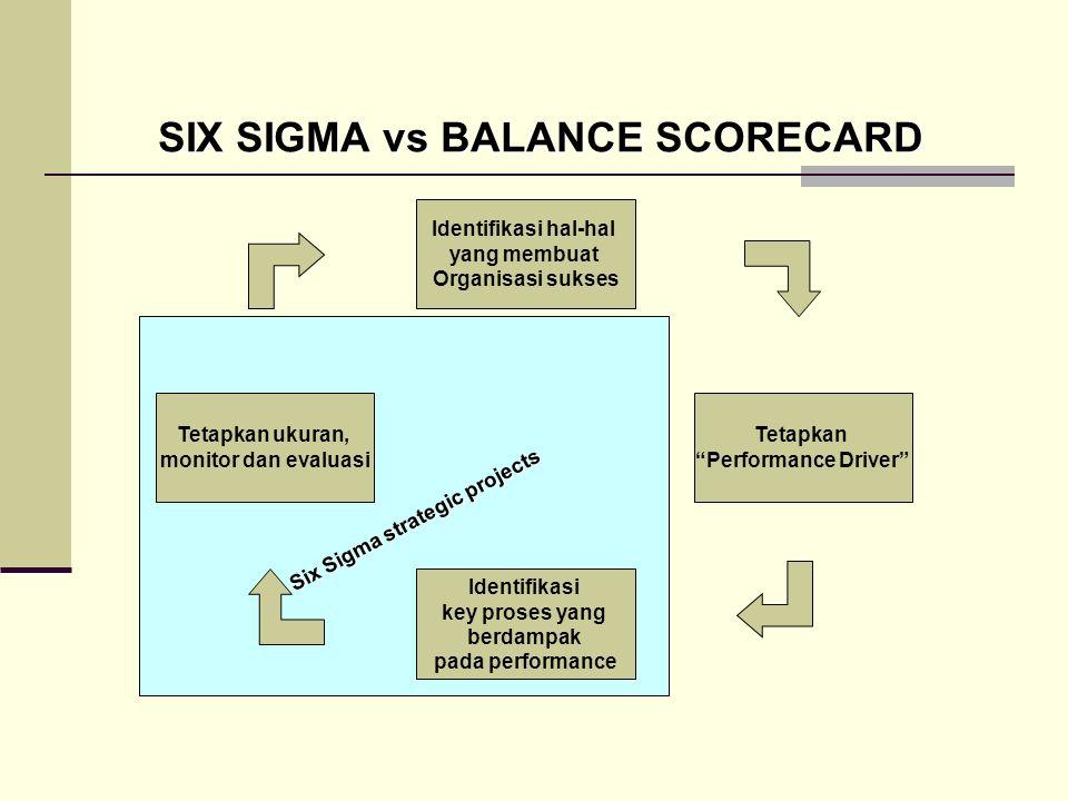 SIX SIGMA vs BALANCE SCORECARD Identifikasi hal-hal yang membuat Organisasi sukses Tetapkan Performance Driver Identifikasi key proses yang berdampak pada performance Tetapkan ukuran, monitor dan evaluasi Six Sigma strategic projects