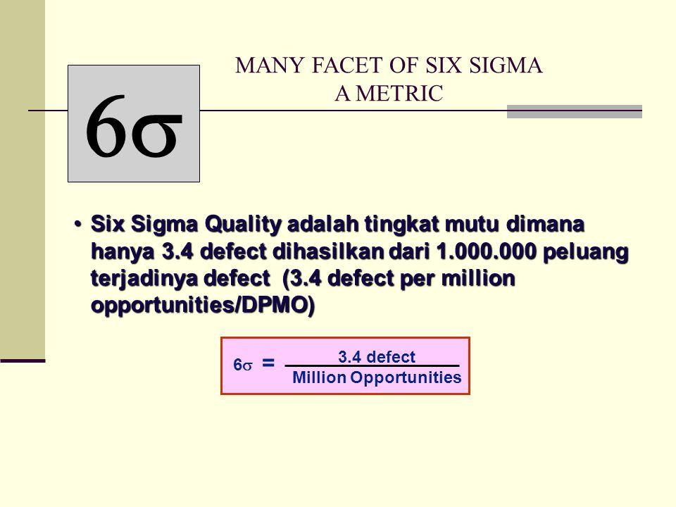 Six Sigma Quality adalah tingkat mutu dimana hanya 3.4 defect dihasilkan dari 1.000.000 peluang terjadinya defect (3.4 defect per million opportunities/DPMO)Six Sigma Quality adalah tingkat mutu dimana hanya 3.4 defect dihasilkan dari 1.000.000 peluang terjadinya defect (3.4 defect per million opportunities/DPMO)  6  = 3.4 defect Million Opportunities MANY FACET OF SIX SIGMA A METRIC