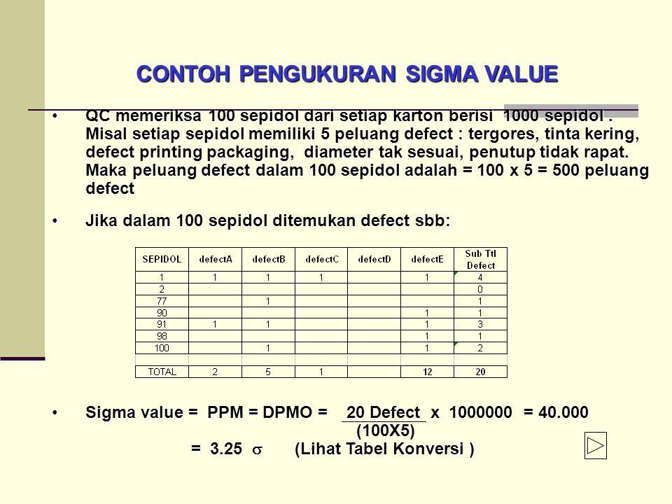 QC memeriksa 100 sepidol dari setiap karton berisi 1000 sepidol.