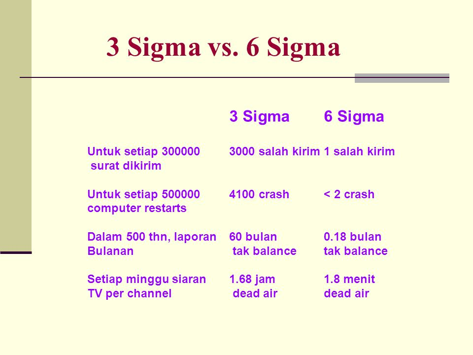 Area of FocusISO 9001:200 0 TQMSix Sigma Structured Approach+++ Project Management-+++ Use of statistical tools++++ Teamwork++++ Rewards-++ Documentation system++-- SIX SIGMA COMPARISON