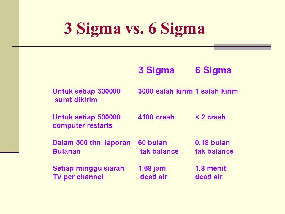 3 Sigma6 Sigma Untuk setiap 3000003000 salah kirim1 salah kirim surat dikirim Untuk setiap 500000 4100 crash< 2 crash computer restarts Dalam 500 thn, laporan 60 bulan 0.18 bulan Bulanan tak balance tak balance Setiap minggu siaran 1.68 jam1.8 menit TV per channel dead airdead air 3 Sigma vs.