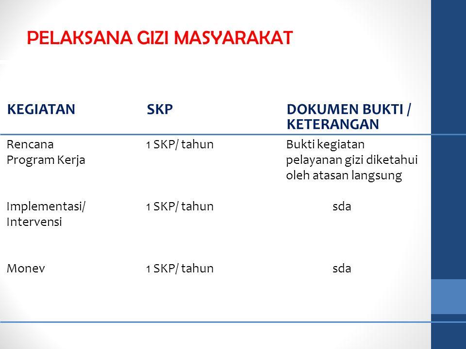 Rencana1 SKP/ tahun Bukti kegiatan Program Kerjapelayanan gizi diketahui oleh atasan langsung Implementasi/1 SKP/ tahun sda Intervensi Monev1 SKP/ tah
