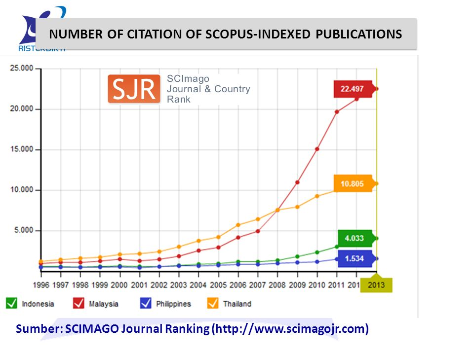 NUMBER OF CITATION OF SCOPUS-INDEXED PUBLICATIONS Sumber: SCIMAGO Journal Ranking (http://www.scimagojr.com)