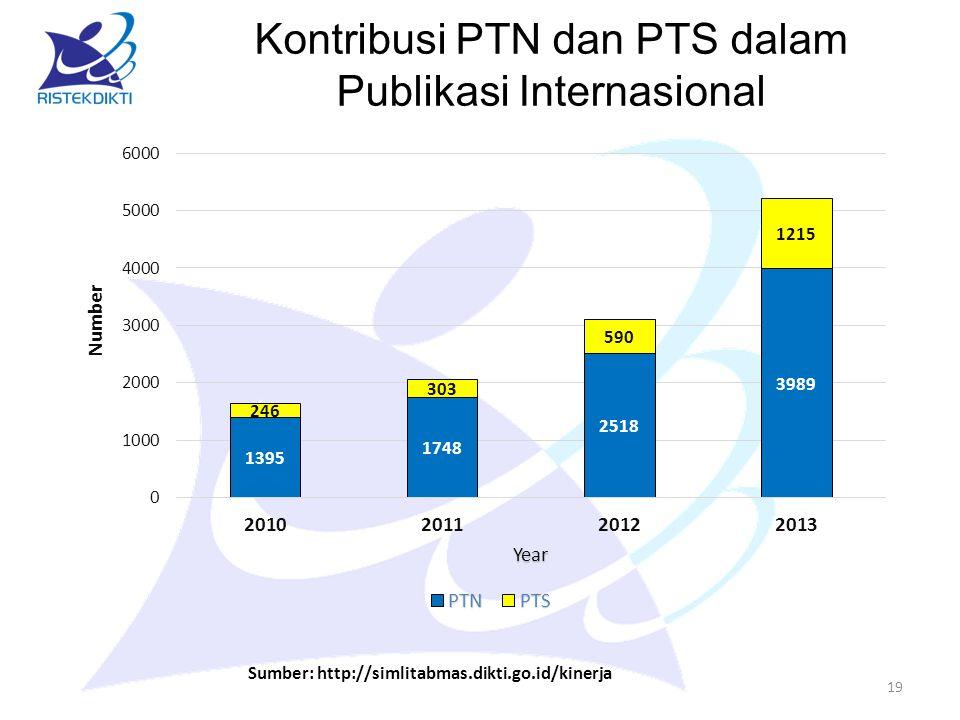 19 Sumber: http://simlitabmas.dikti.go.id/kinerja Kontribusi PTN dan PTS dalam Publikasi Internasional