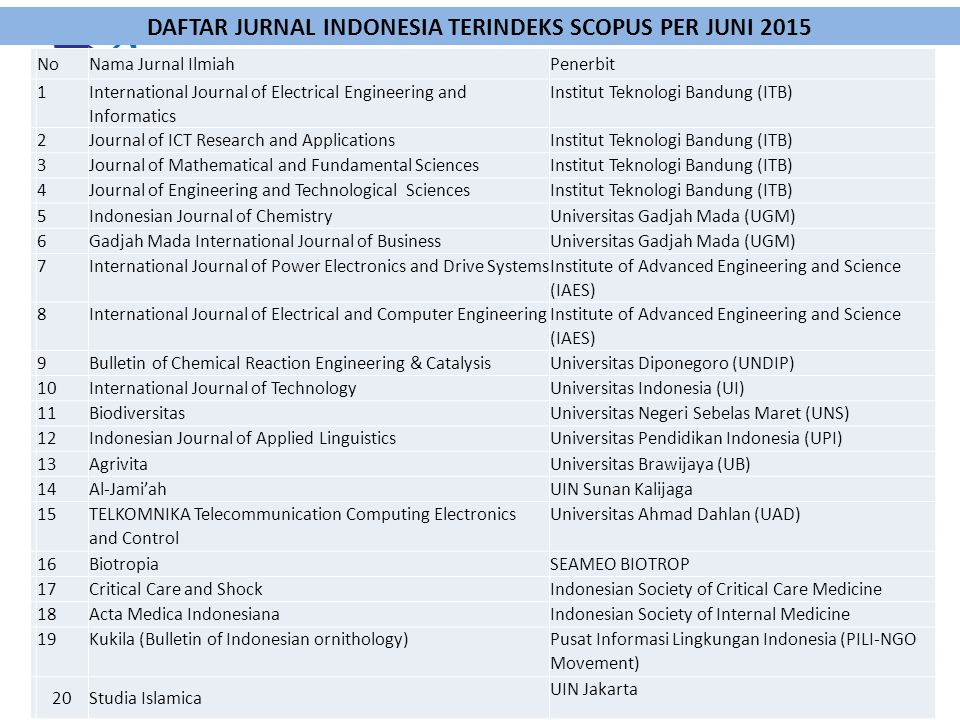 DAFTAR JURNAL INDONESIA TERINDEKS SCOPUS PER JUNI 2015 NoNama Jurnal IlmiahPenerbit 1 International Journal of Electrical Engineering and Informatics