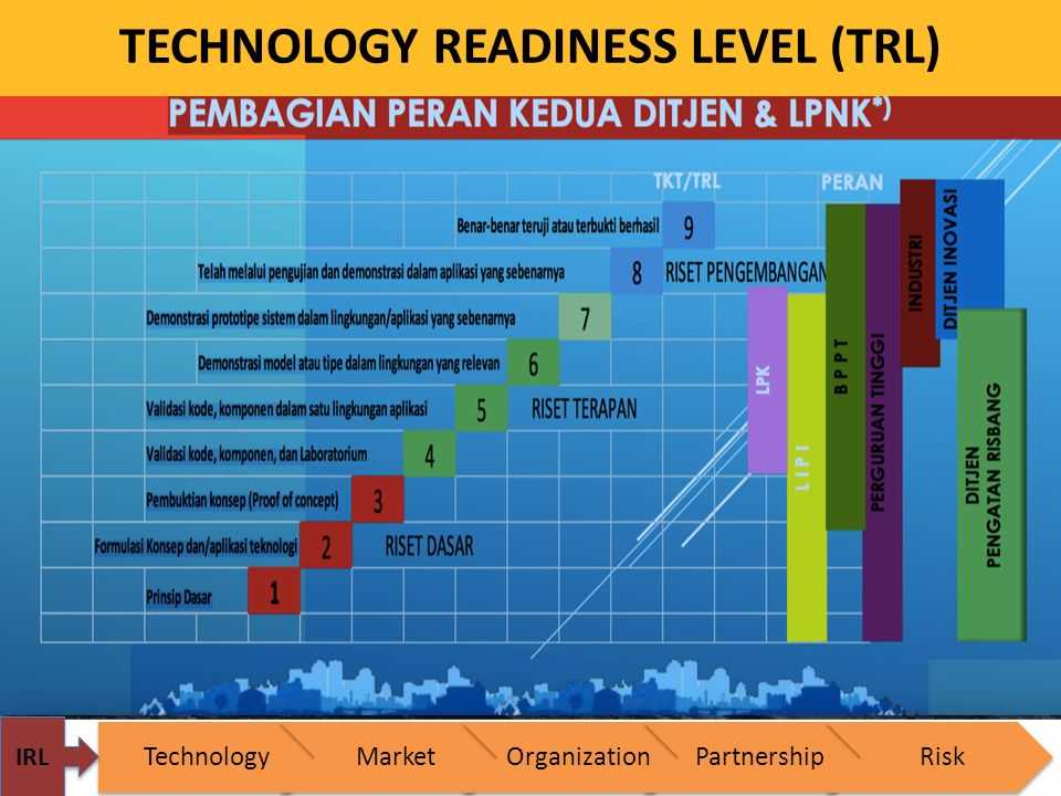 TECHNOLOGY READINESS LEVEL (TRL) TechnologyMarketOrganizationPartnershipRisk IRL