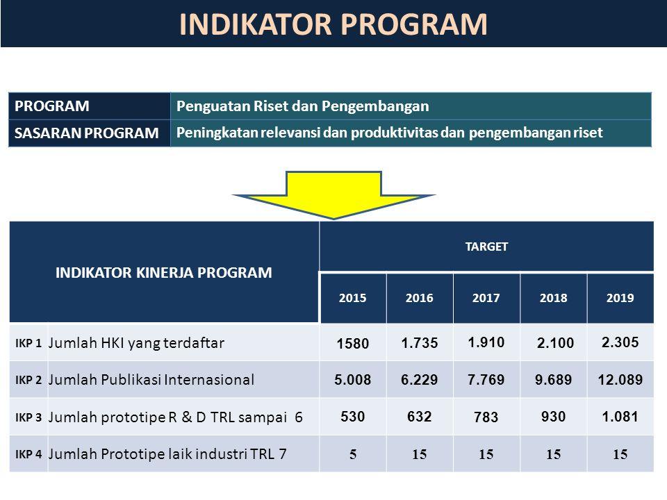 INDIKATOR PROGRAM INDIKATOR KINERJA PROGRAM TARGET 20152016201720182019 IKP 1 Jumlah HKI yang terdaftar 1580 1.7351.910 2.1002.305 IKP 2 Jumlah Publikasi Internasional 5.0086.2297.7699.68912.089 IKP 3 Jumlah prototipe R & D TRL sampai 6 5306327839301.081 IKP 4 Jumlah Prototipe laik industri TRL 7 515 PROGRAM Penguatan Riset dan Pengembangan SASARAN PROGRAM Peningkatan relevansi dan produktivitas dan pengembangan riset