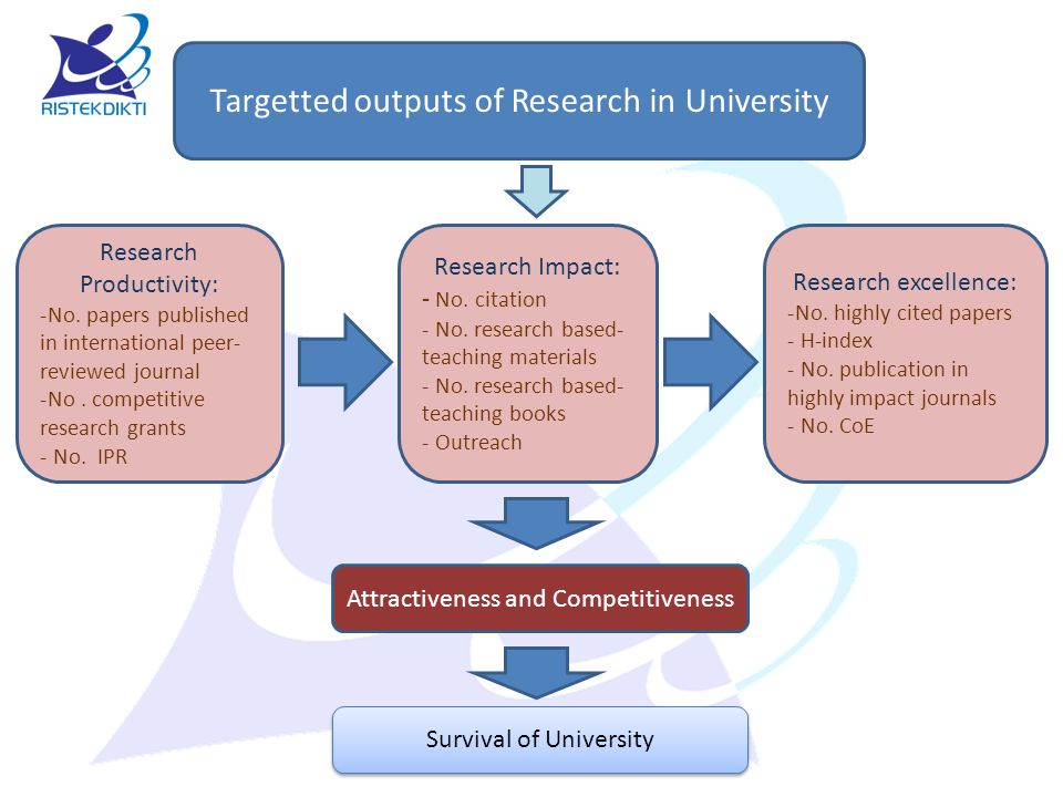 Targetted outputs of Research in University Research Productivity: -No. papers published in international peer- reviewed journal -No. competitive rese