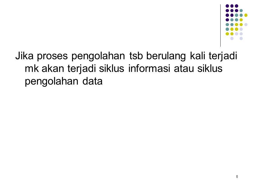 8 Jika proses pengolahan tsb berulang kali terjadi mk akan terjadi siklus informasi atau siklus pengolahan data