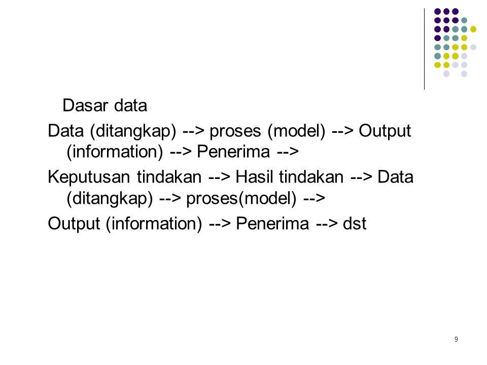 9 Dasar data Data (ditangkap) --> proses (model) --> Output (information) --> Penerima --> Keputusan tindakan --> Hasil tindakan --> Data (ditangkap) --> proses(model) --> Output (information) --> Penerima --> dst