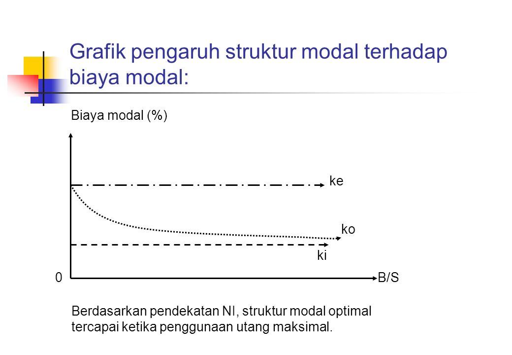 Grafik pengaruh struktur modal terhadap biaya modal: Biaya modal (%) ki ko ke B/S0 Berdasarkan pendekatan NI, struktur modal optimal tercapai ketika p