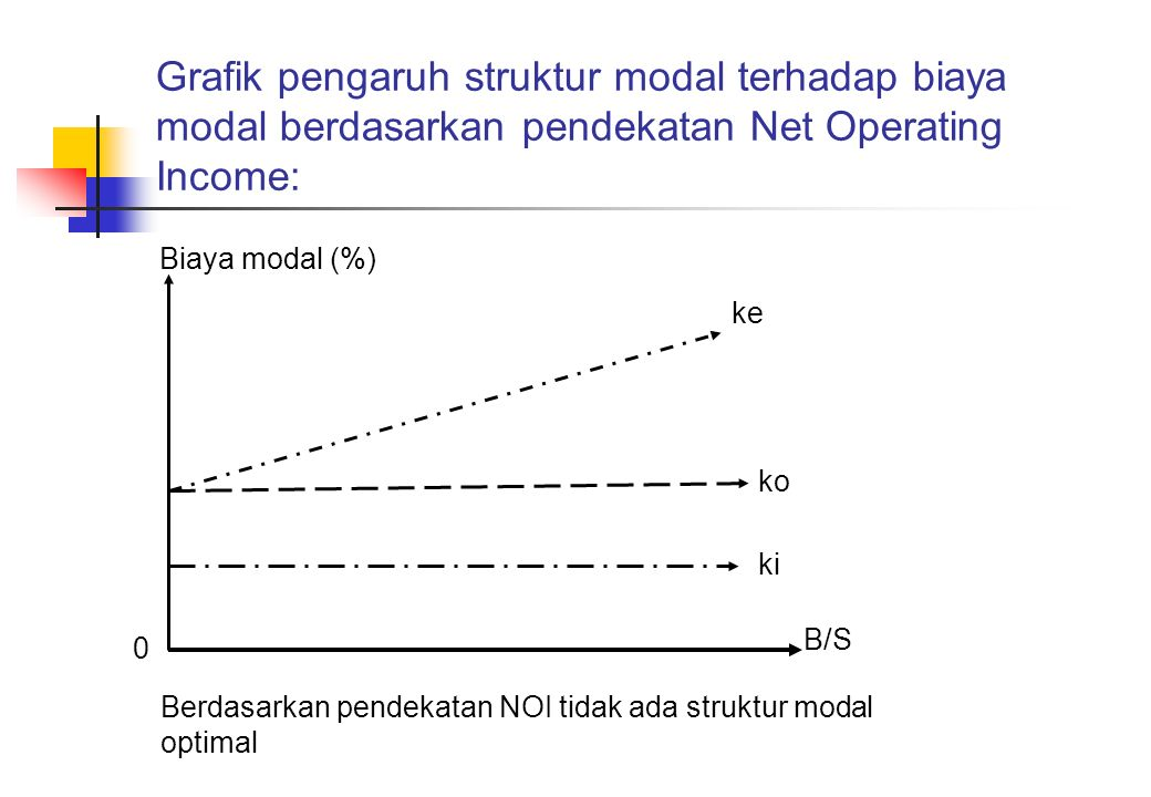 Grafik pengaruh struktur modal terhadap biaya modal berdasarkan pendekatan Net Operating Income: Biaya modal (%) ke ko ki B/S 0 Berdasarkan pendekatan