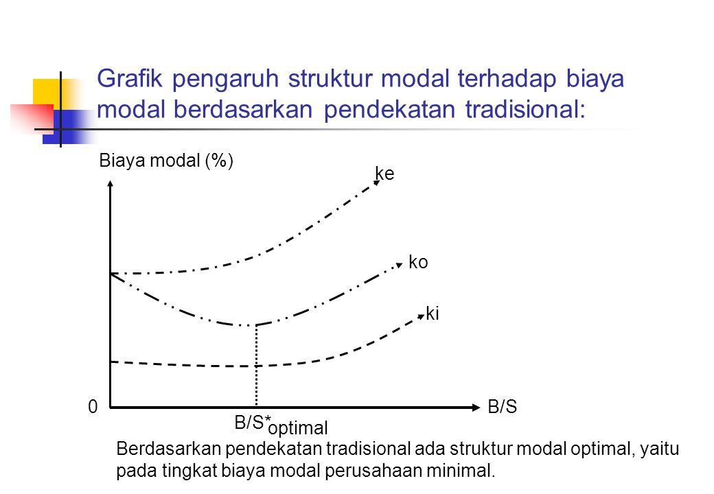 Grafik pengaruh struktur modal terhadap biaya modal berdasarkan pendekatan tradisional: Biaya modal (%) ke ko ki B/S0 B/S* optimal Berdasarkan pendeka