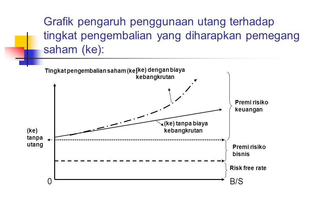 Grafik pengaruh penggunaan utang terhadap tingkat pengembalian yang diharapkan pemegang saham (ke): Tingkat pengembalian saham (ke) (ke) dengan biaya
