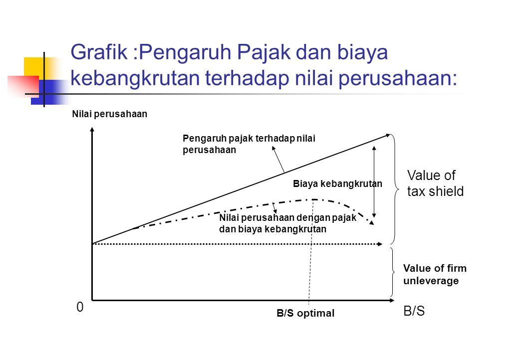 Grafik :Pengaruh Pajak dan biaya kebangkrutan terhadap nilai perusahaan: Nilai perusahaan Pengaruh pajak terhadap nilai perusahaan Biaya kebangkrutan