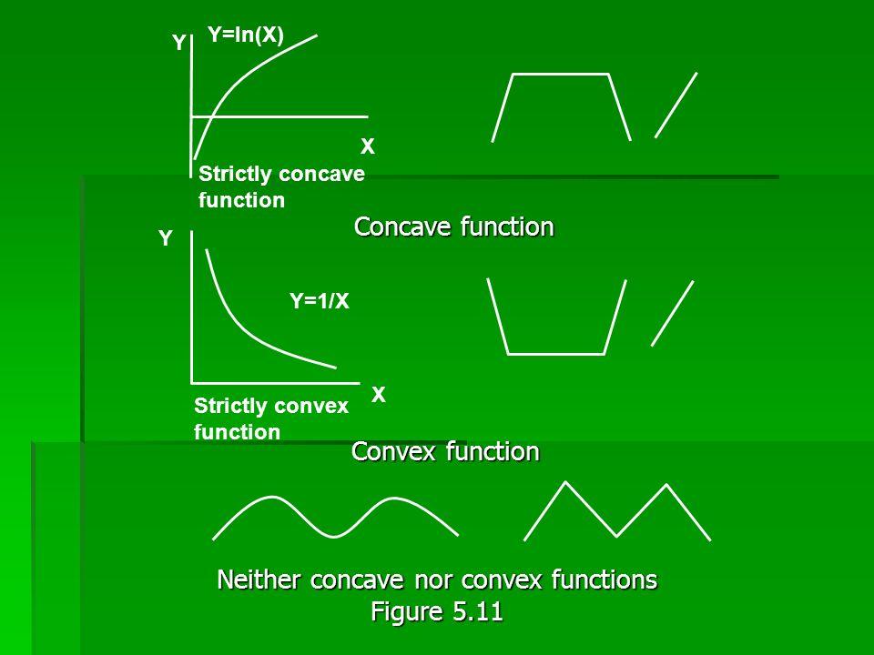 Concave function Concave function Convex function Convex function Neither concave nor convex functions Figure 5.11 Y=ln(X) Y X Strictly concave functi