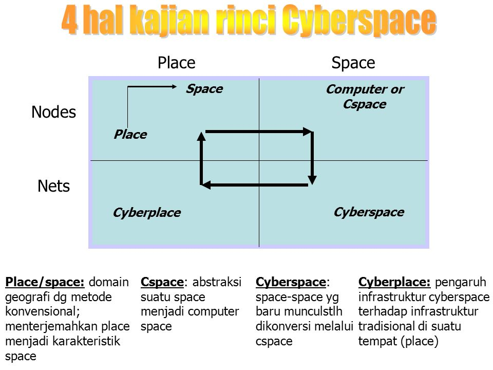 PlaceSpace Nodes Nets Space Place Computer or Cspace Cyberplace Cyberspace Place/space: domain geografi dg metode konvensional; menterjemahkan place m