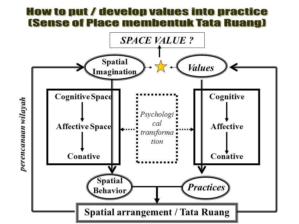 Spatial Imagination Values Cognitive Space Affective Space Conative Psychologi cal transforma tion Cognitive Affective Conative Spatial Behavior Pract