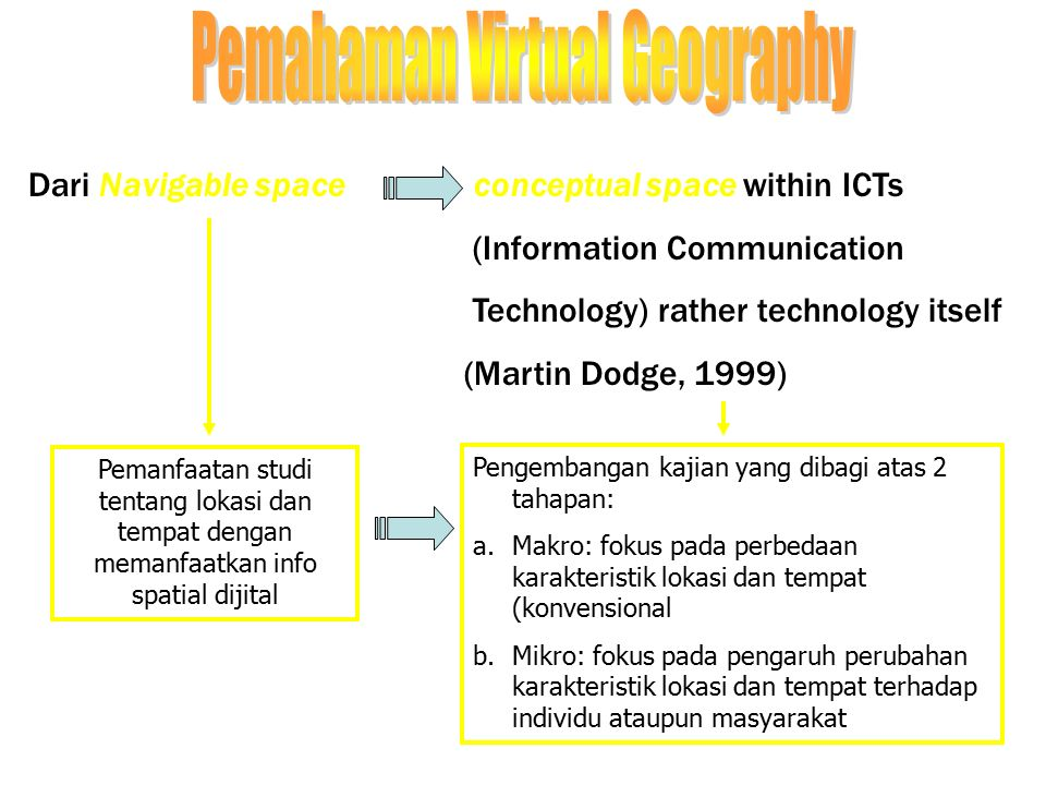 Dari Navigable space conceptual space within ICTs (Information Communication Technology) rather technology itself (Martin Dodge, 1999) Pemanfaatan stu