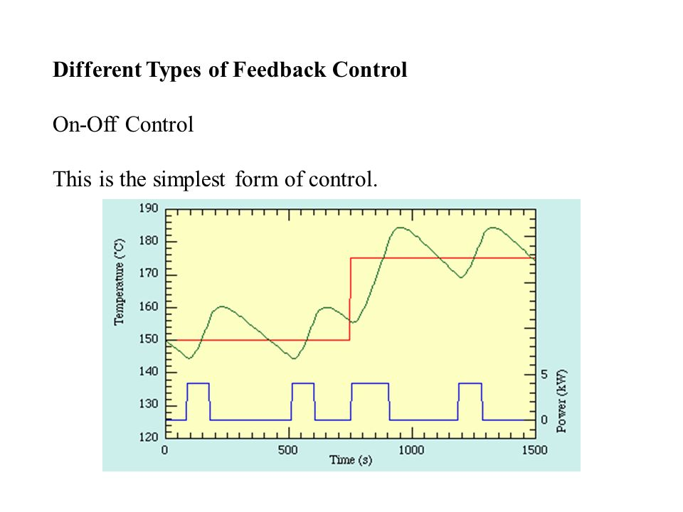 Proportional Control A proportional controller attempts to perform better than the On-off type by applying power in proportion to the difference in temperature between the measured and the set-point.