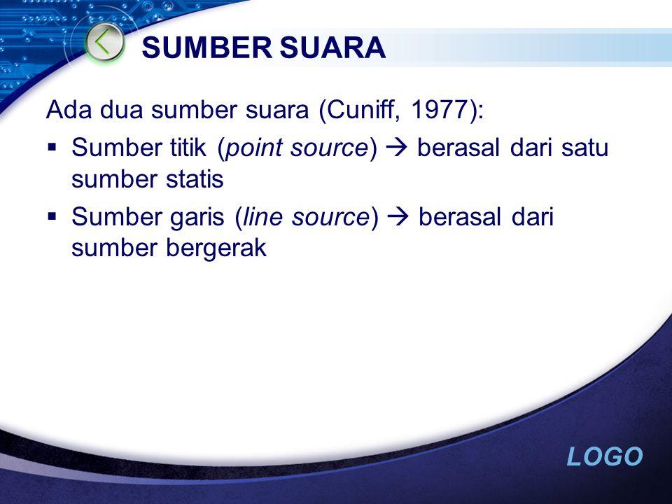 LOGO SUMBER SUARA Ada dua sumber suara (Cuniff, 1977):  Sumber titik (point source)  berasal dari satu sumber statis  Sumber garis (line source)  berasal dari sumber bergerak