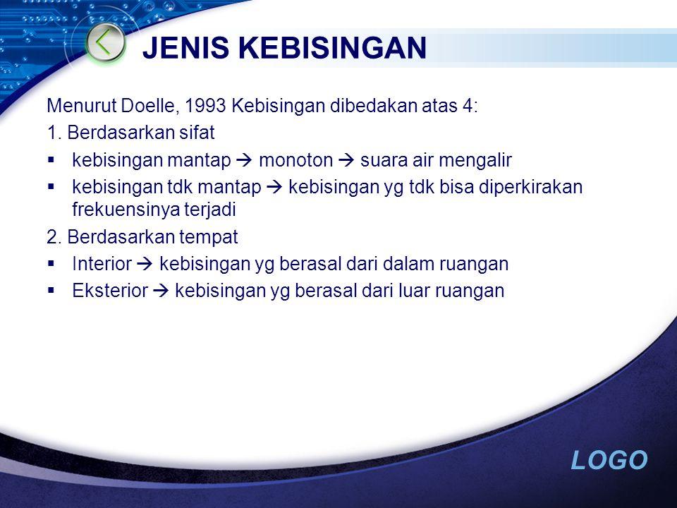 LOGO JENIS KEBISINGAN Menurut Doelle, 1993 Kebisingan dibedakan atas 4: 1.
