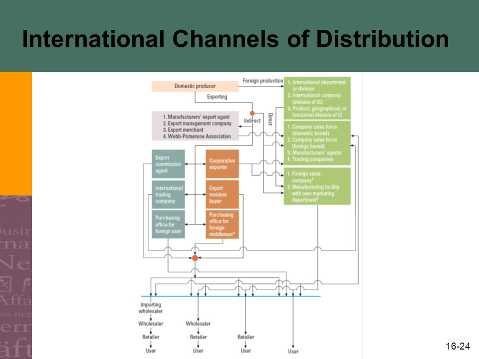 16-24 International Channels of Distribution