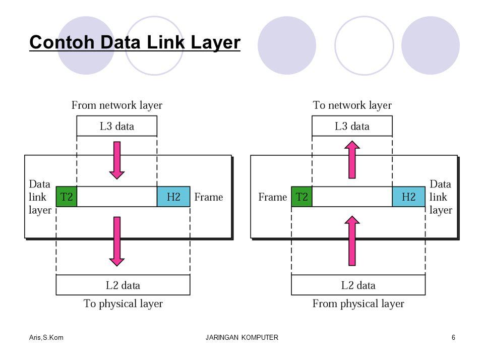 Contoh Data Link Layer Aris,S.KomJARINGAN KOMPUTER6