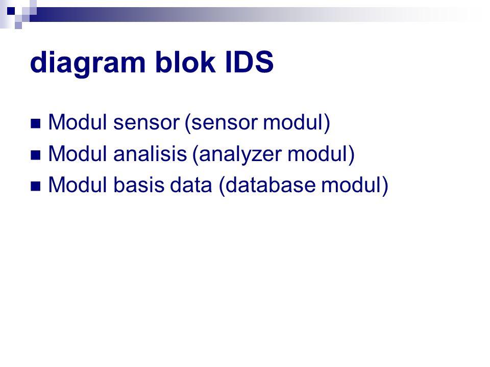 diagram blok IDS Modul sensor (sensor modul) Modul analisis (analyzer modul) Modul basis data (database modul)