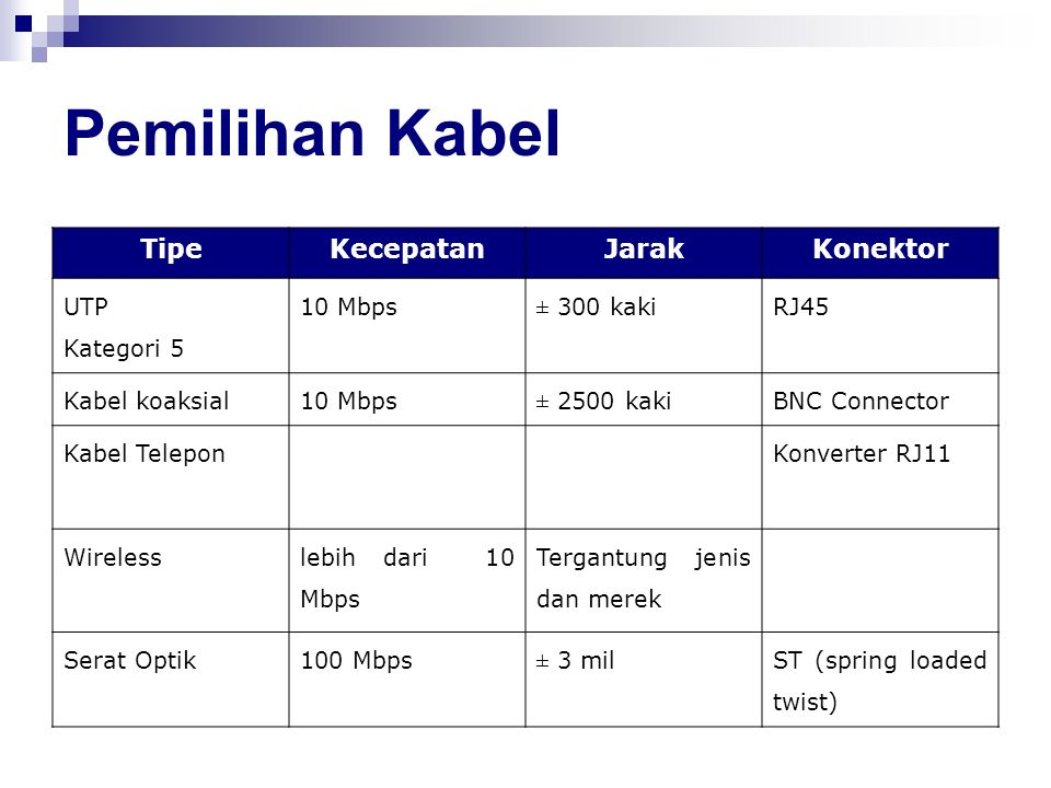 Pemilihan Kabel TipeKecepatanJarakKonektor UTP Kategori 5 10 Mbps ± 300 kaki RJ45 Kabel koaksial10 Mbps ± 2500 kaki BNC Connector Kabel TeleponKonvert
