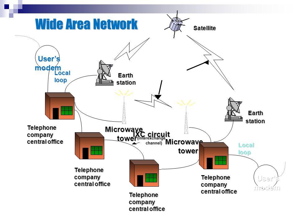 Satellite Earth Earthstation station Telephonecompany central office Telephonecompany Telephonecompany Telephonecompany Localloop User's modemMicrowav