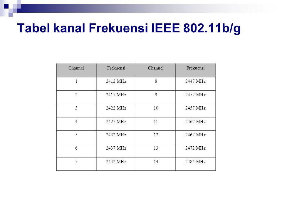 Tabel kanal Frekuensi IEEE 802.11b/g ChannelFrekuensiChannelFrekuensi 12412 MHz82447 MHz 22417 MHz92452 MHz 32422 MHz102457 MHz 42427 MHz112462 MHz 52