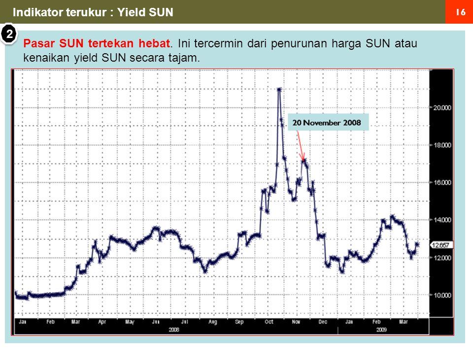 16 Indikator terukur : Yield SUN Pasar SUN tertekan hebat.