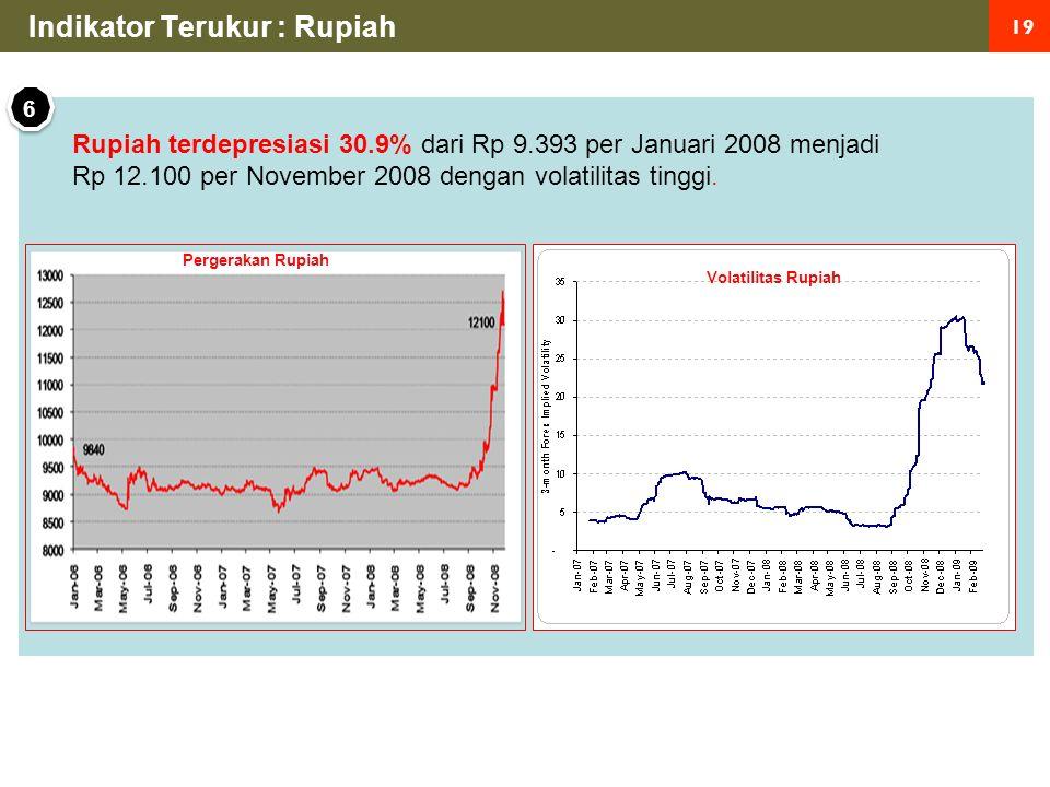 19 Indikator Terukur : Rupiah Rupiah terdepresiasi 30.9% dari Rp 9.393 per Januari 2008 menjadi Rp 12.100 per November 2008 dengan volatilitas tinggi.