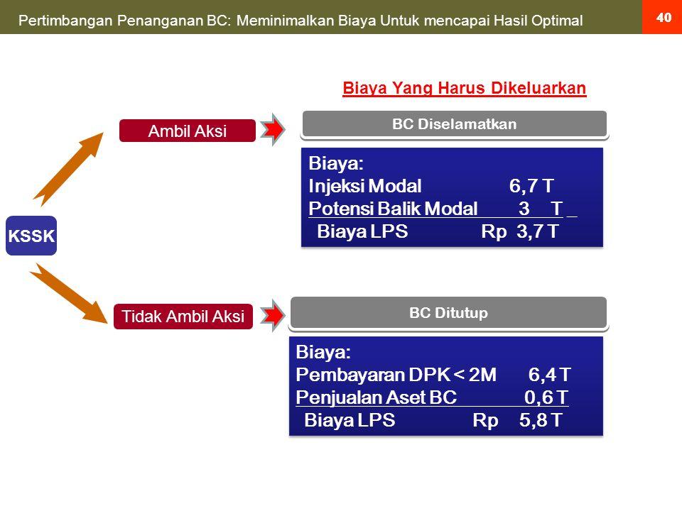 40 BC Diselamatkan Biaya: Injeksi Modal 6,7 T Potensi Balik Modal 3 T _ Biaya LPS Rp 3,7 T Biaya: Injeksi Modal 6,7 T Potensi Balik Modal 3 T _ Biaya LPS Rp 3,7 T BC Ditutup Biaya: Pembayaran DPK < 2M 6,4 T Penjualan Aset BC 0,6 T Biaya LPS Rp 5,8 T Biaya: Pembayaran DPK < 2M 6,4 T Penjualan Aset BC 0,6 T Biaya LPS Rp 5,8 T Ambil Aksi Tidak Ambil Aksi Pertimbangan Penanganan BC: Meminimalkan Biaya Untuk mencapai Hasil Optimal KSSK Biaya Yang Harus Dikeluarkan 40