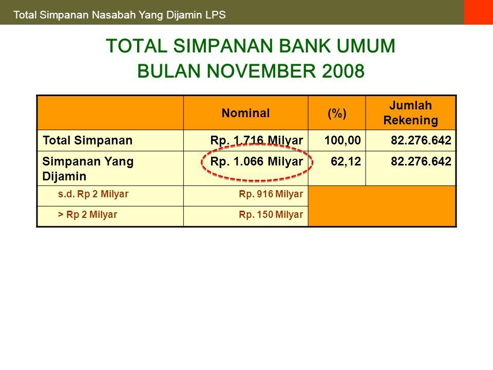 Nominal(%) Jumlah Rekening Total SimpananRp. 1.716 Milyar100,0082.276.642 Simpanan Yang Dijamin Rp.