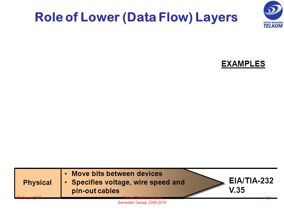Role of Lower (Data Flow) Layers EIA/TIA-232 V.35 Physical Move bits between devices Specifies voltage, wire speed and pin-out cables EXAMPLES 40 Sistem Telekomunikasi Semester Genap 2009-2010 Pebruari 2010