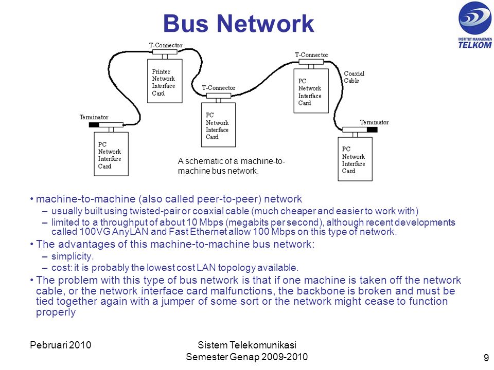 A schematic of a machine-to- machine bus network.
