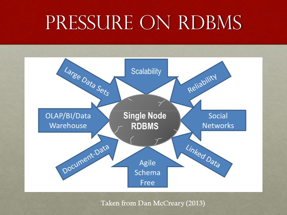 Pressure on RDBMS Taken from Dan McCreary (2013)