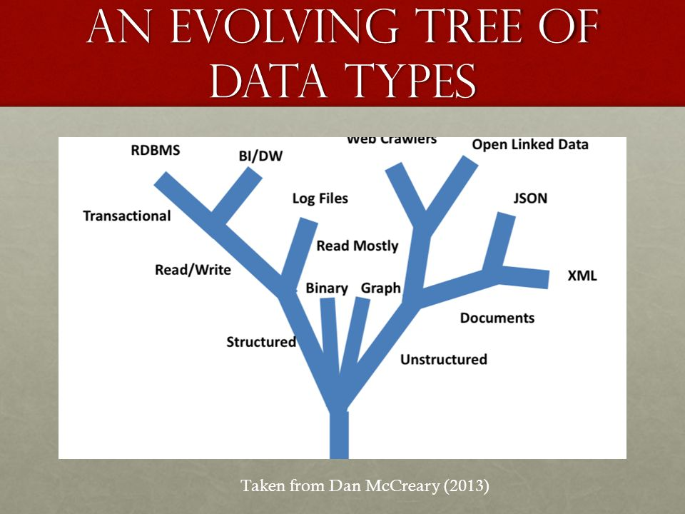 An evolving tree of data types Taken from Dan McCreary (2013)