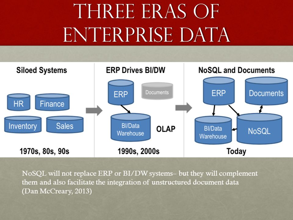 Three eras of enterprise data NoSQL will not replace ERP or BI/DW systems– but they will complement them and also facilitate the integration of unstructured document data (Dan McCreary, 2013)