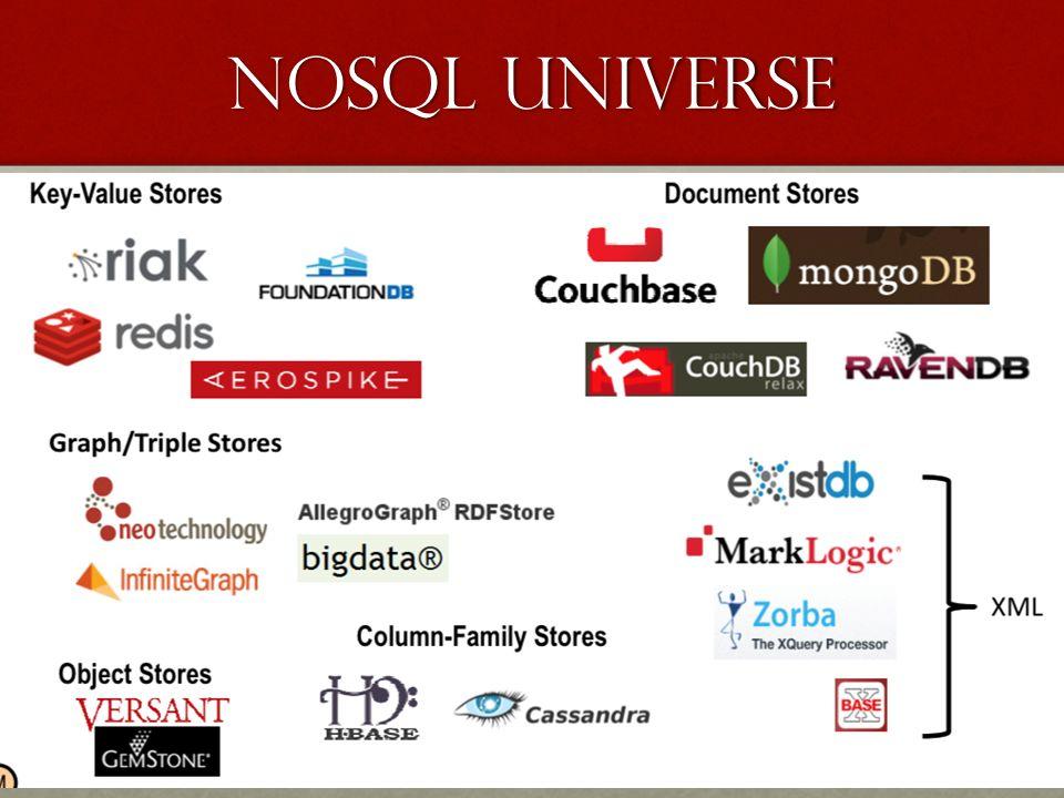 NoSQL UNIVERSE