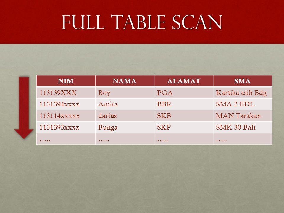 Full table scan NIMNAMAALAMATSMA 113139XXXBoyPGAKartika asih Bdg 1131394xxxxAmiraBBRSMA 2 BDL 113114xxxxxdariusSKBMAN Tarakan 1131393xxxxBungaSKPSMK 3