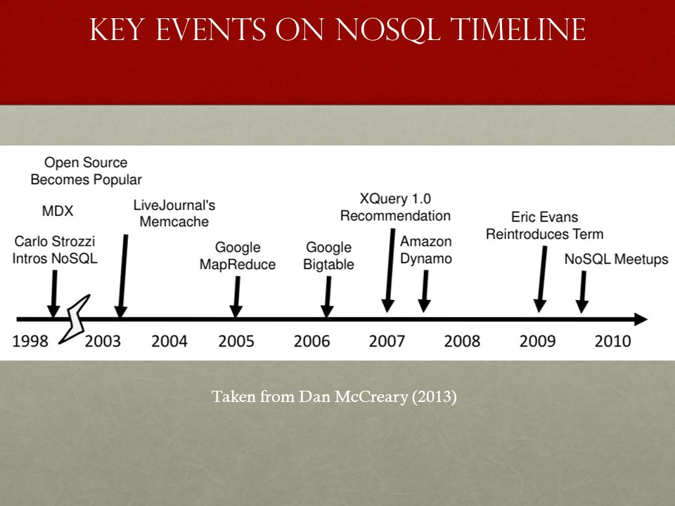 Key Events on NoSQL Timeline Taken from Dan McCreary (2013)