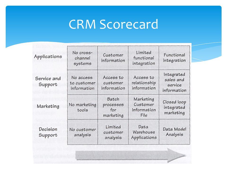 CRM Scorecard
