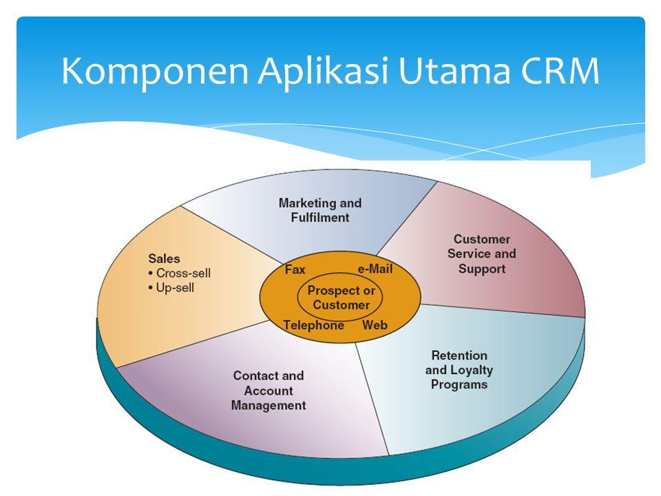 Komponen Aplikasi Utama CRM