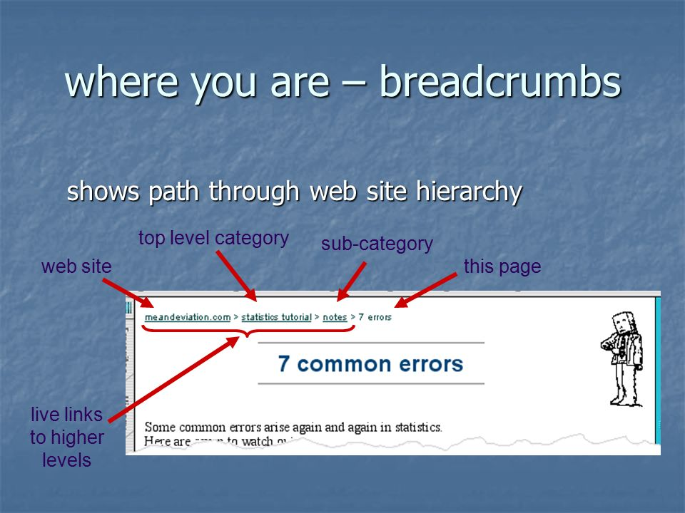 where you are – breadcrumbs shows path through web site hierarchy shows path through web site hierarchy web site top level category sub-category this page live links to higher levels